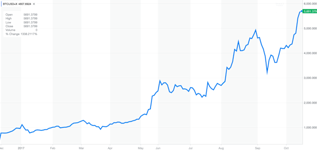 The price of Bitcoin has had a huge run higher in the last year. (Source: Yahoo Finance)