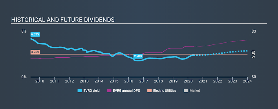 NYSE:EVRG Historical Dividend Yield May 14th 2020