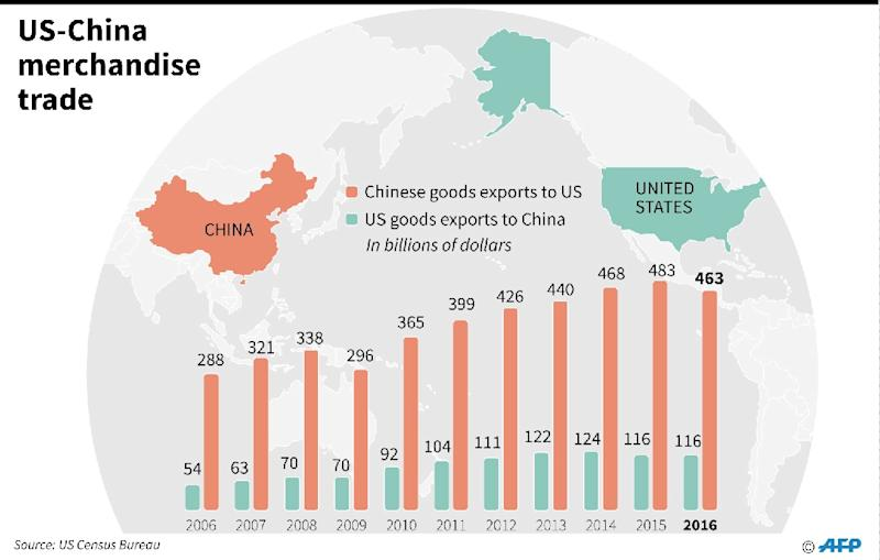 Graphic charting US-China merchandise trade since 2006 (AFP Photo/Gal ROMA)