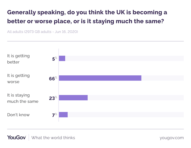 The results of the YouGov poll. (YouGov)