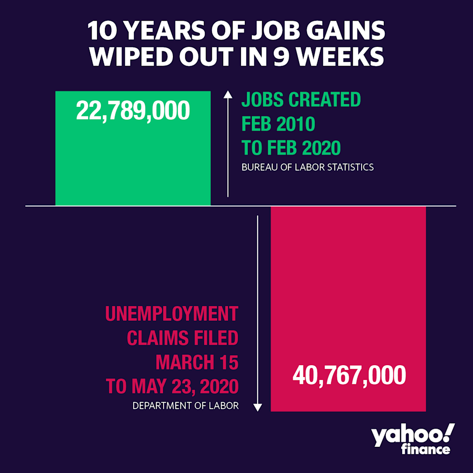 Job losses in the U.S. during 2020 are at historic levels. (David Foster/Yahoo Finance)