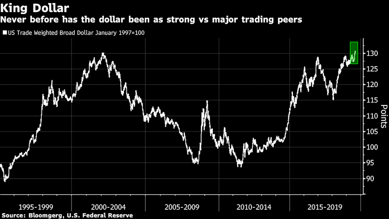 King Dollar Is Left, Right and Center of Emerging-Market Malaise