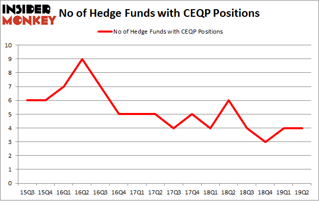 No of Hedge Funds with CEQP Positions