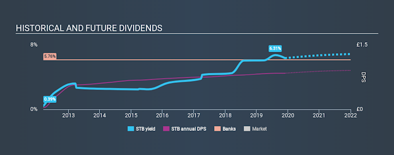 LSE:STB Historical Dividend Yield, November 28th 2019