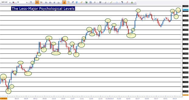 The Hidden Patterns of Support and Resistance in the Forex Market