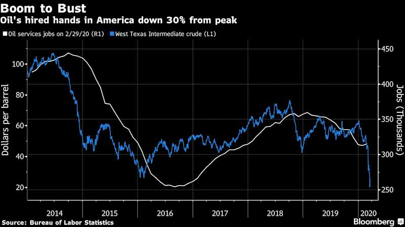 Tens of Thousands Are Getting Laid Off in U.S. Shale Patch
