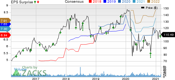 CurtissWright Corporation Price, Consensus and EPS Surprise