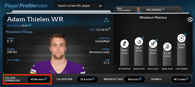 Adam Thielen Advanced Metrics Prospect Profile on PlayerProfiler.com.