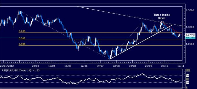 Forex_Analysis_EURUSD_Classic_Technical_Report_11.16.2012_body_Picture_5.png, Forex Analysis: EURUSD Classic Technical Report 11.16.2012