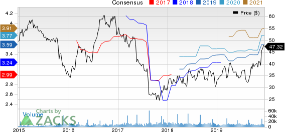 DICK'S Sporting Goods, Inc. Price and Consensus