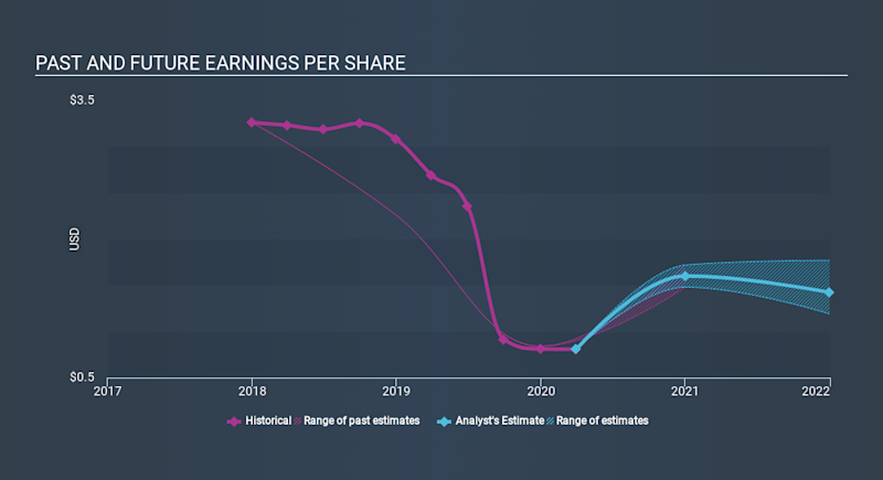 NasdaqGS:BSVN Past and Future Earnings May 2nd 2020