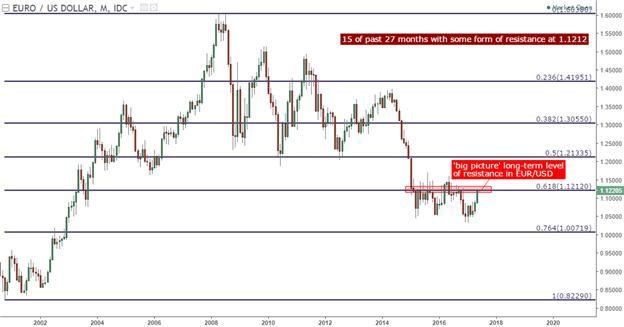 how to find support and resistance in yahoo