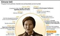 French rights icon Simone Veil secures coveted place in Pantheon