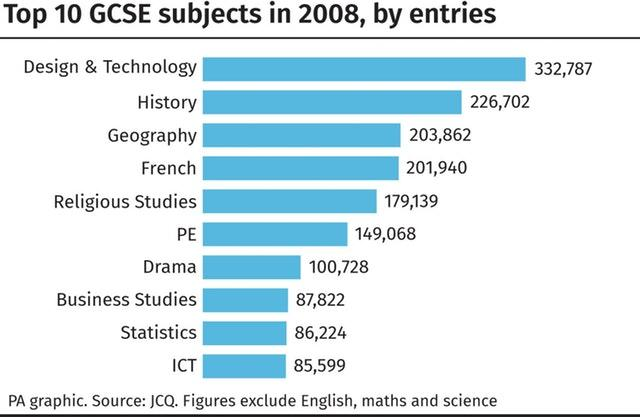 Top 10 GCSE subjects in 2008, by entries.