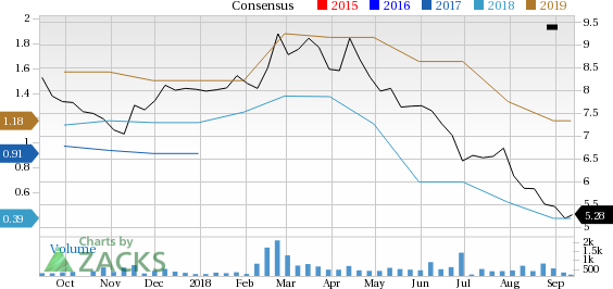 Avianca Holdings (AVH) has witnessed a significant price decline in the past four weeks, and is seeing negative earnings estimate revisions as well.