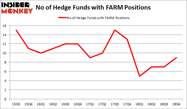 FARM Hedge Fund Sentiment February 2019