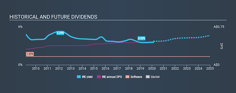 ASX:IRE Historical Dividend Yield, February 22nd 2020