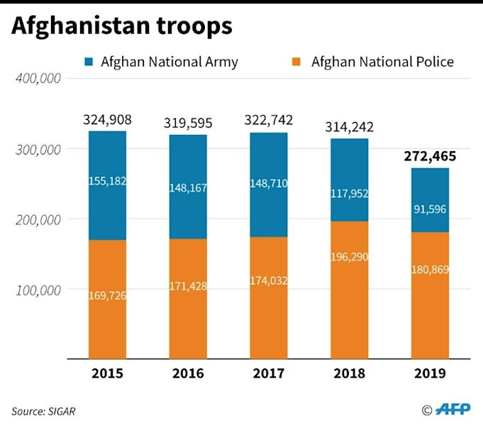 Chart showing Afghan troop levels since 2015