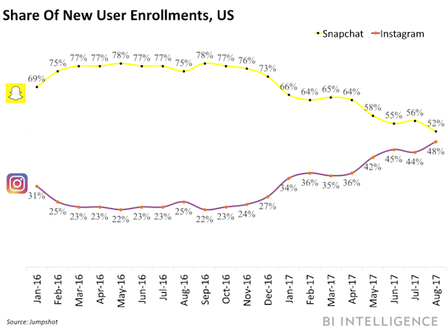 instagram on track to top snapchat u0026 39 s new user sign ups