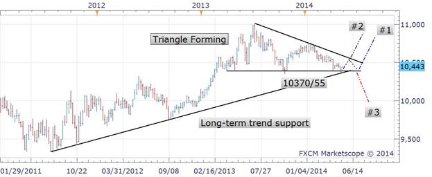 US Dollar Finds Support, Bias Is Bullish