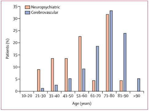 A graph from a study published in The Lancet shows the proportion of COVID-19 patients among a study group who experienced strokes (