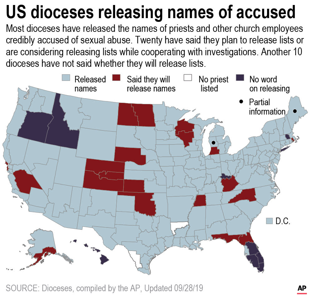 AP's major findings on accused priests, by the numbers