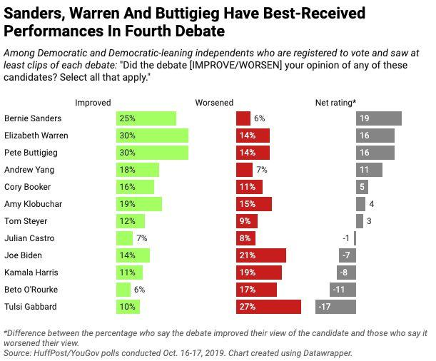 Thirty percent of Democratic and Democratic-leaning voters who saw at least clips of the debate last Tuesday said they came away with an improved view of Warren, according to a HuffPost/YouGov poll, with an equal number saying the same of Buttigieg, and a quarter saying they'd left with an improved view of Sanders. (Photo: Ariel Edwards-Levy/HuffPost)