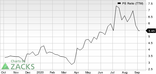 360 Finance, Inc. Sponsored ADR PE Ratio (TTM)