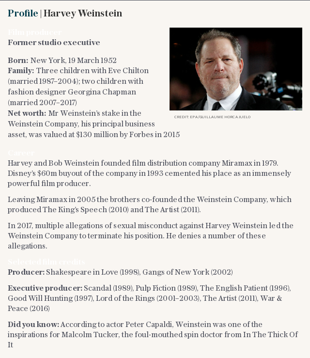 Profile | Harvey Weinstein