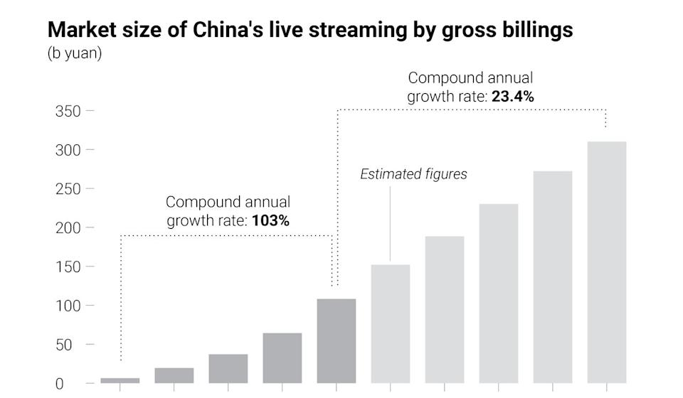 China live streaming growth. Source: Frost & Sullivan/SCMP