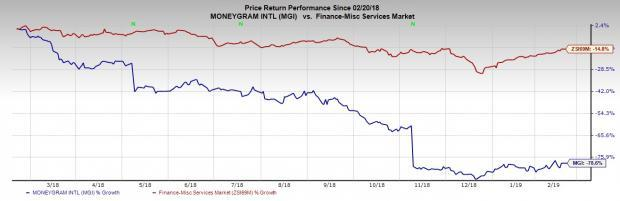 Why MoneyGram is Down Nearly 80% in a Year: What's Further?