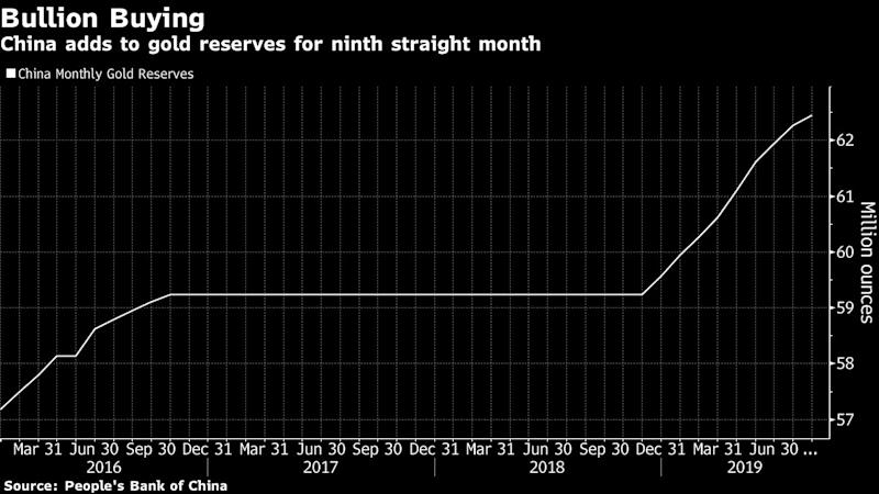China adds 100 tons of gold to reserves