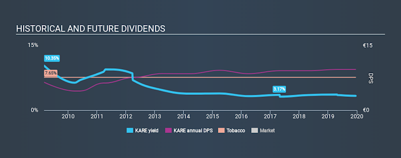 ATSE:KARE Historical Dividend Yield, December 16th 2019