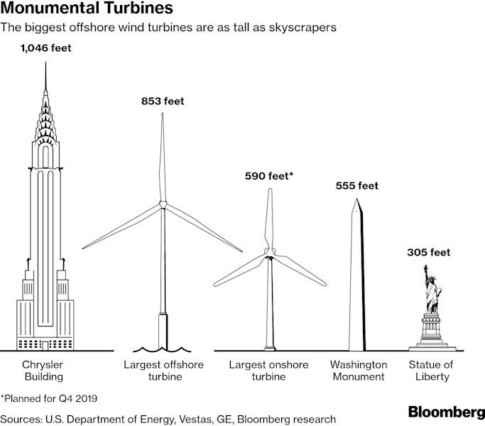 New York's Prized Sea Scallop Faces Off Against Offshore Wind