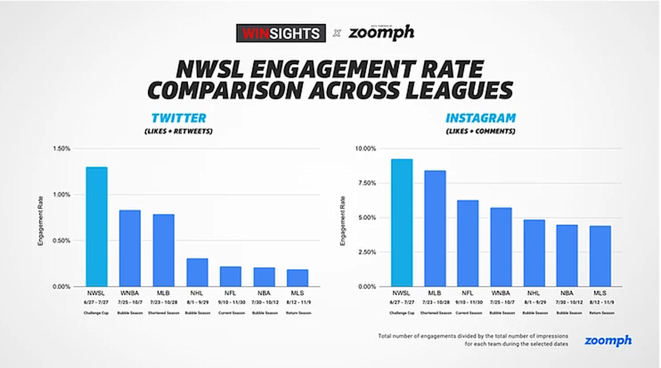 "<span class=""caption"">Social Engagement Rates Across Professional Sports.</span> <span class=""attribution""><span class=""source"">Winsights x Zoomph</span></span>"