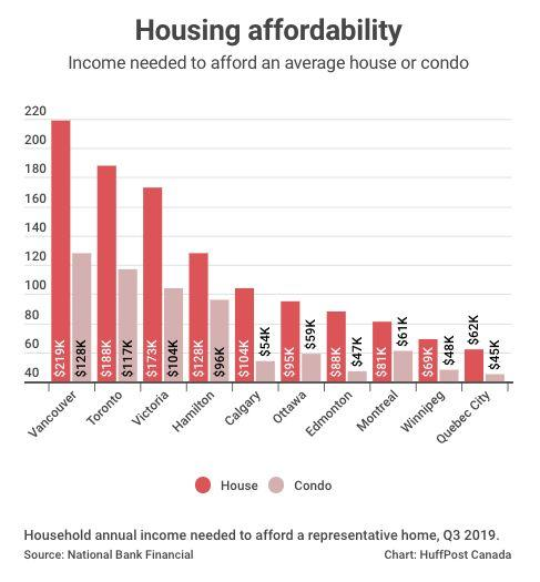 This chart shows the household income needed to buy property in each city.