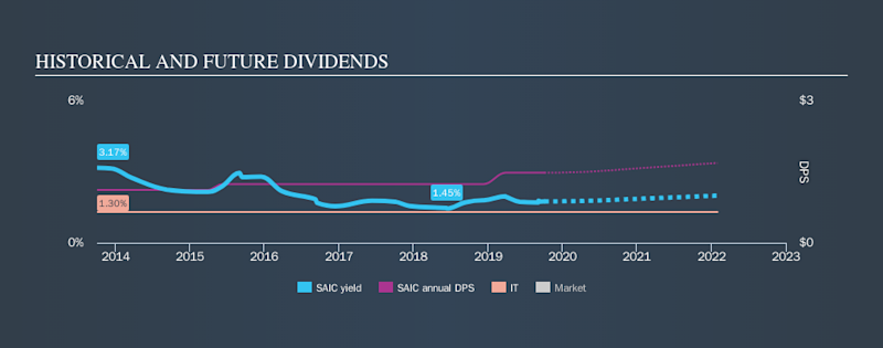 NYSE:SAIC Historical Dividend Yield, October 5th 2019