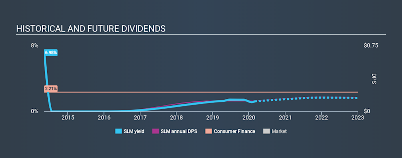 NasdaqGS:SLM Historical Dividend Yield, February 29th 2020