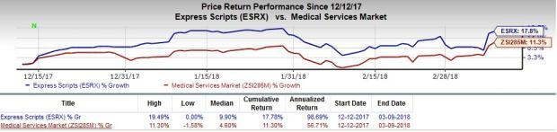 Growth Stocks in MedTech Set to Scale Higher in 2018:Express Scripts Holding Company (ESRX)
