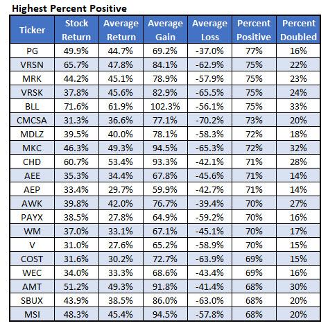 stocks with highest percent positive call option
