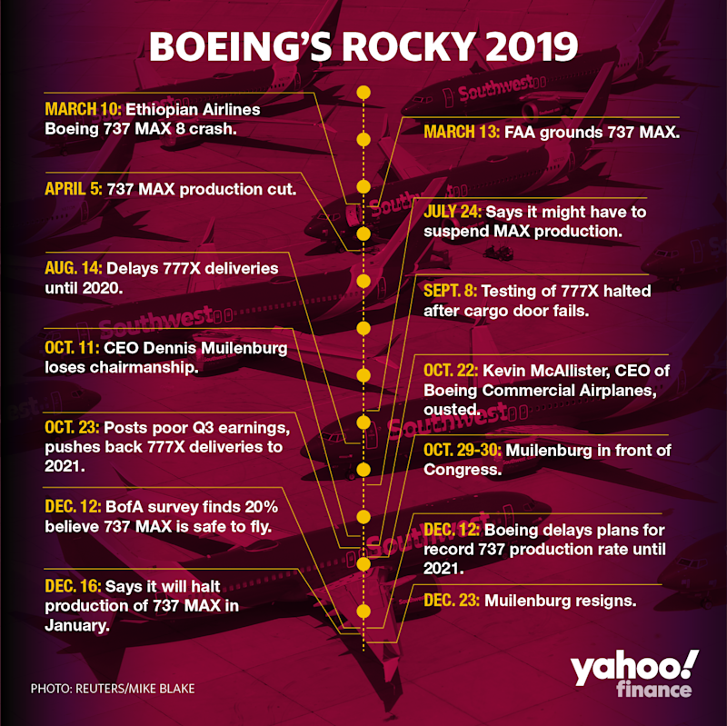 Timeline of 2019 events involving Boeing's 737 Max aircraft