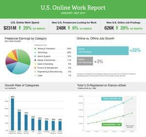 Elance-oDesk Issues First-Ever Report on U.S. Online Work Market