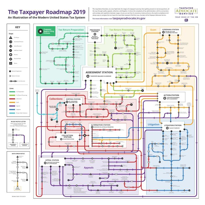 We see an image of a complicated, multi-color subway-like map, showing intricate routes related to tasks such as preparing a tax return.