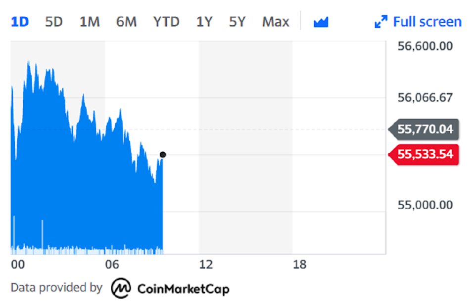 The cryptocurrency extended its stellar two-month rally, rising to a record $56,620, meaning it has surged more than 92% this year alone. Chart: Yahoo Finance
