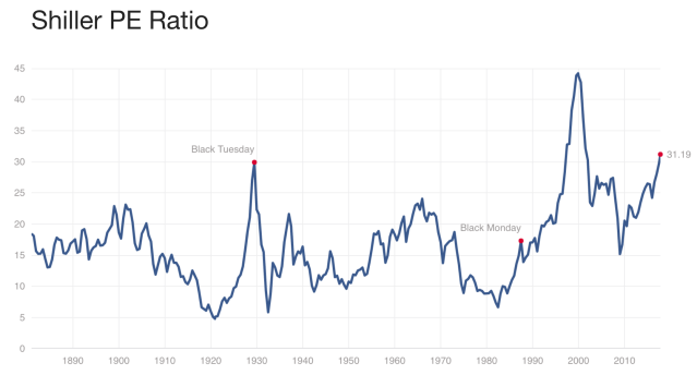 "Stocks weren't that expensive relative to history ahead of the ""Black Monday"" market crash. (Source: multpl.com)"