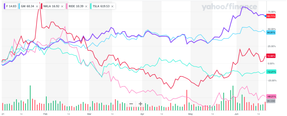 Ford and GM have been the leading auto stocks in 2021 as investors bet they can benefit in a growing economy and see returns from big investments in electric cars. (Source: Yahoo Finance)