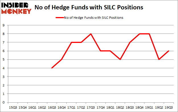 Is SILC A Good Stock To Buy?