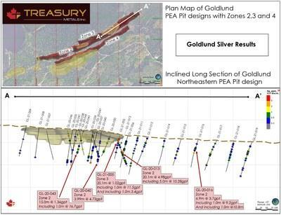 Figure 4:  Silver Results at Goldlund, plan map and long section showing northeastern PEA pit design (CNW Group/Treasury Metals Inc.)