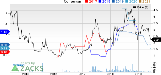 Finjan Holdings, Inc. Price and Consensus