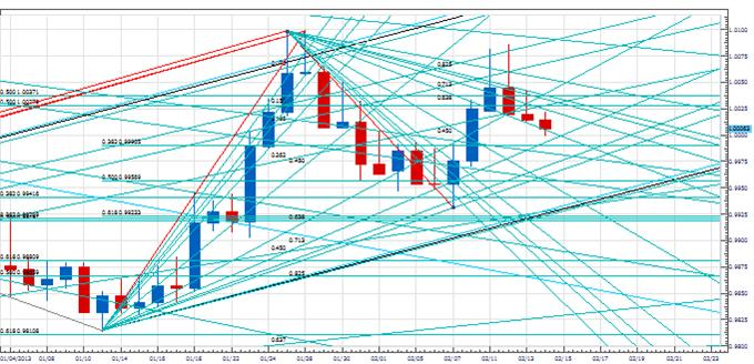 PT_Euro_cycles_reassert_body_Picture_3.png, Price & Time: Negative Cyclical Forces Reassert in the Euro